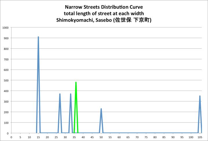 sasebo shimakyomachi street widths