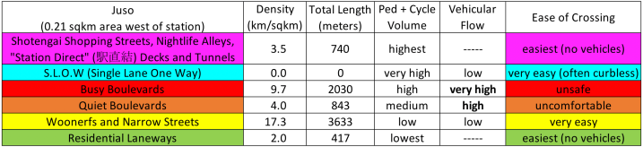 Juso Streets Hierarchy Stats