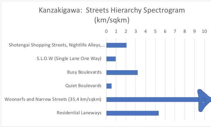 Kanzakigawa hierarchy spectrogram