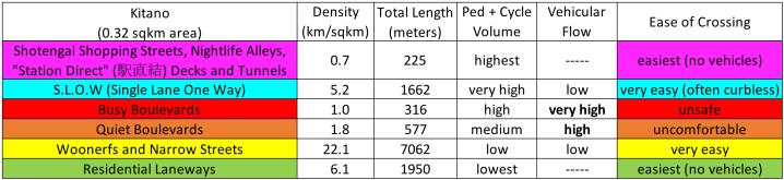 Kitano Hierarchy Stats