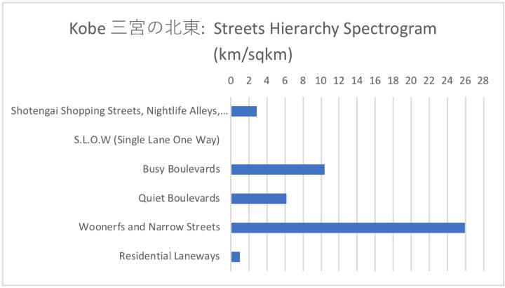 Hierarchy Spectrogram
